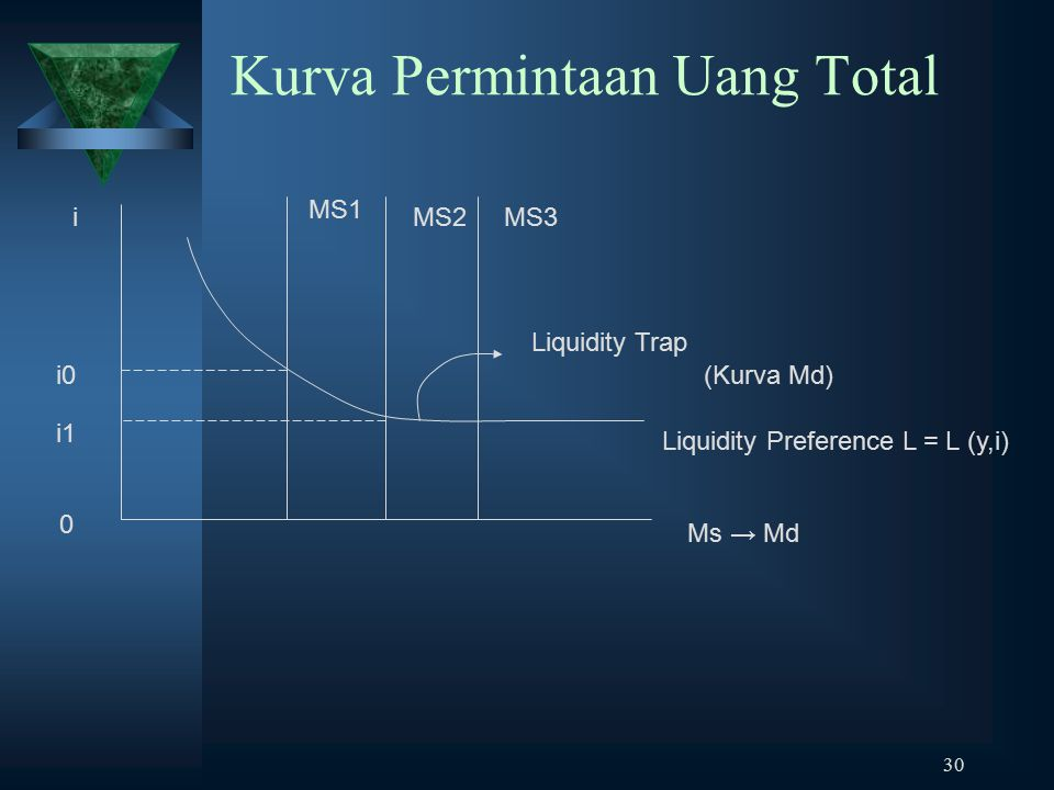 30 Kurva Permintaan Uang Total i1 MS1 i0 MS2 0 MS3i Liquidity Trap (Kurva Md) Liquidity Preference L = L (y,i) Ms → Md