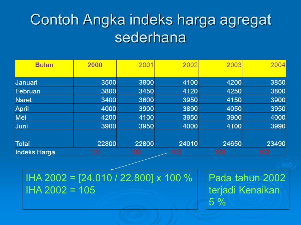 Contoh Angka indeks harga agregat sederhana Bulan20002001200220032004 Januari35003800410042003850 Februari38003450412042503800 Naret340036003950415039