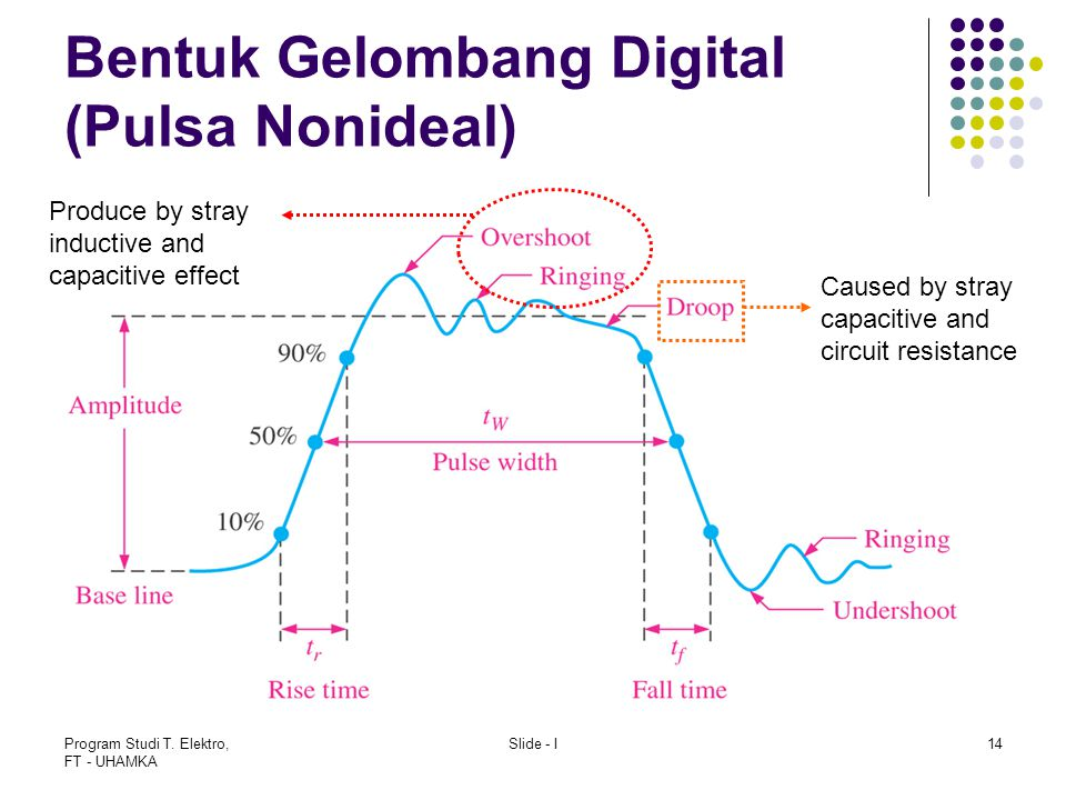 Program Studi T. Elektro, FT - UHAMKA Slide - I14 Bentuk Gelombang Digital (Pulsa Nonideal) Produce by stray inductive and capacitive effect Caused by