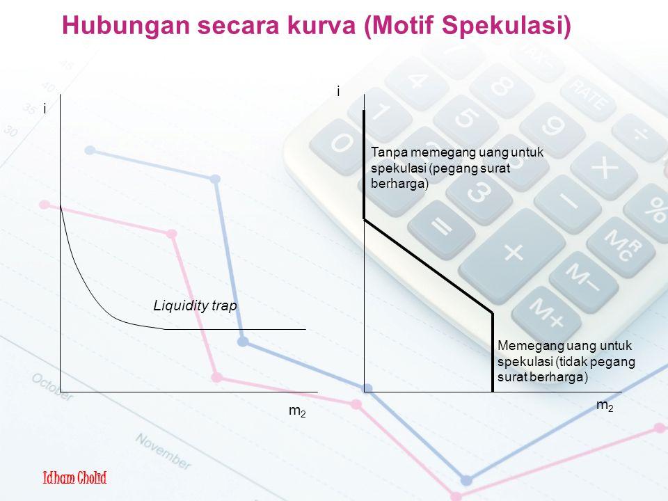 Idham Cholid Hubungan secara kurva (Motif Spekulasi) Tanpa memegang uang untuk spekulasi (pegang surat berharga) Liquidity trap m2m2 m2m2 i i Memegang uang untuk spekulasi (tidak pegang surat berharga)