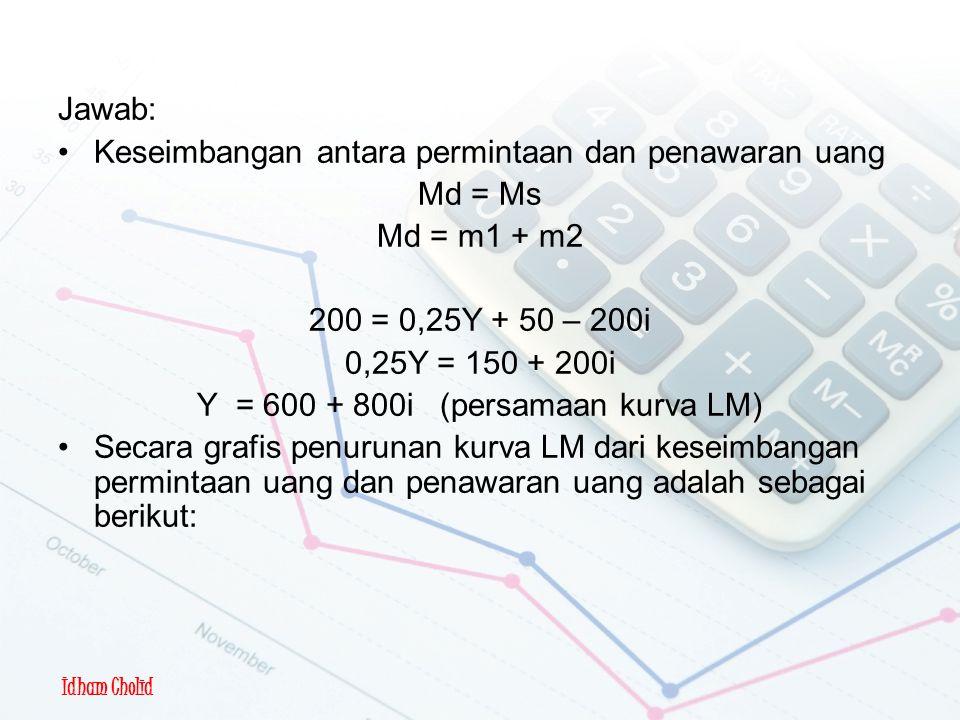 Idham Cholid Pembentukan Kurva LM Jawab: Keseimbangan antara permintaan dan penawaran uang Md = Ms Md = m1 + m2 200 = 0,25Y + 50 – 200i 0,25Y = 150 + 200i Y = 600 + 800i (persamaan kurva LM) Secara grafis penurunan kurva LM dari keseimbangan permintaan uang dan penawaran uang adalah sebagai berikut: