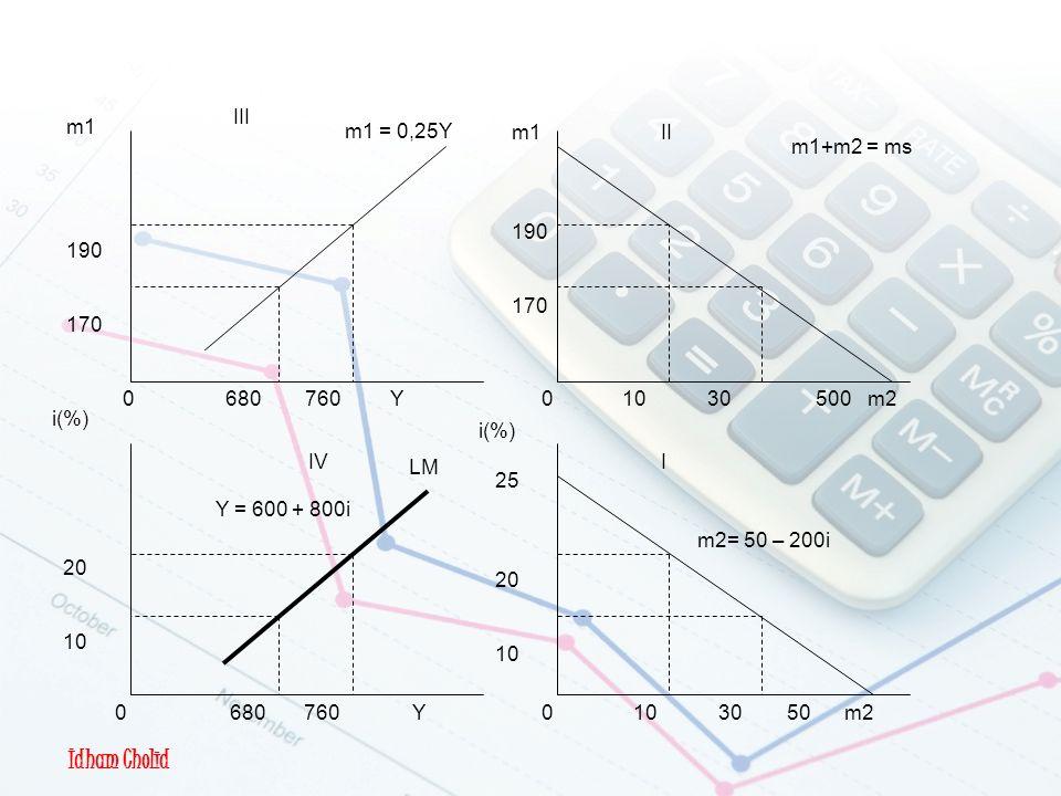 Idham Cholid Pembentukan Kurva LM II I III IV m2= 50 – 200i Y = 600 + 800i 0 10 30 50 m2 0 10 30 500 m20 680 760 Y m1+m2 = ms m1 = 0,25Y i(%) 25 20 10