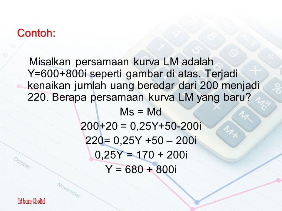 Idham Cholid Pergeseran Kurva LM Contoh: Misalkan persamaan kurva LM adalah Y=600+800i seperti gambar di atas. Terjadi kenaikan jumlah uang beredar da