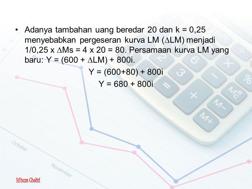 Idham Cholid Pergeseran Kurva LM Adanya tambahan uang beredar 20 dan k = 0,25 menyebabkan pergeseran kurva LM (  LM) menjadi 1/0,25 x  Ms = 4 x 20 =