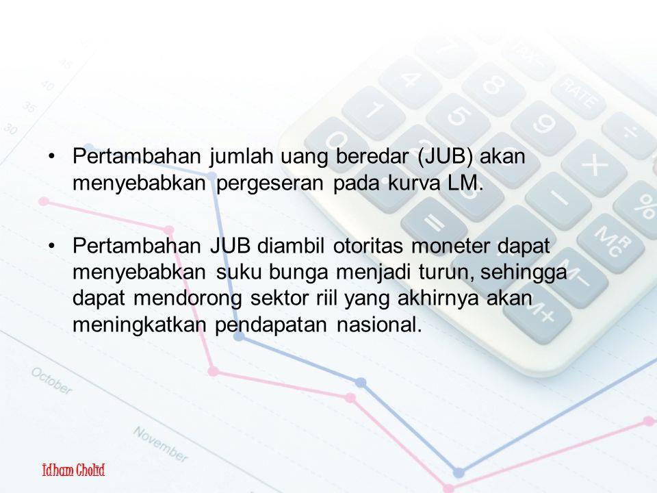 Idham Cholid Pertambahan jumlah uang beredar (JUB) akan menyebabkan pergeseran pada kurva LM.