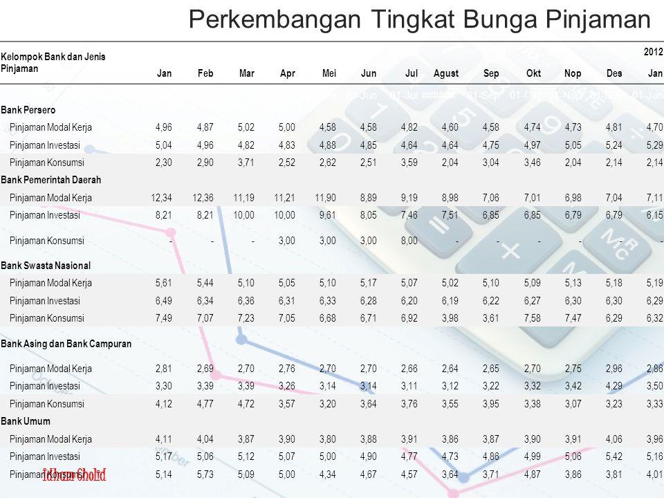 Perkembangan Tingkat Bunga Pinjaman Kelompok Bank dan Jenis Pinjaman 2012 JanFebMarAprMeiJunJulAgustSepOktNopDesJan 01-Jan01-Feb01-Mar01-Apr01-Mei01-Jun01-Jul######01-Sep01-Okt01-Nop01-Des01-Jan Bank Persero Pinjaman Modal Kerja 4,96 4,87 5,02 5,00 4,58 4,82 4,60 4,58 4,74 4,73 4,81 4,70 Pinjaman Investasi 5,04 4,96 4,82 4,83 4,88 4,85 4,64 4,75 4,97 5,05 5,24 5,29 Pinjaman Konsumsi 2,30 2,90 3,71 2,52 2,62 2,51 3,59 2,04 3,04 3,46 2,04 2,14 Bank Pemerintah Daerah Pinjaman Modal Kerja 12,34 12,36 11,19 11,21 11,90 8,89 9,19 8,98 7,06 7,01 6,98 7,04 7,11 Pinjaman Investasi 8,21 10,00 9,61 8,05 7,46 7,51 6,85 6,79 6,15 Pinjaman Konsumsi - - - 3,00 8,00 - - - - - - Bank Swasta Nasional Pinjaman Modal Kerja 5,61 5,44 5,10 5,05 5,10 5,17 5,07 5,02 5,10 5,09 5,13 5,18 5,19 Pinjaman Investasi 6,49 6,34 6,36 6,31 6,33 6,28 6,20 6,19 6,22 6,27 6,30 6,29 Pinjaman Konsumsi 7,49 7,07 7,23 7,05 6,68 6,71 6,92 3,98 3,61 7,58 7,47 6,29 6,32 Bank Asing dan Bank Campuran Pinjaman Modal Kerja 2,81 2,69 2,70 2,76 2,70 2,66 2,64 2,65 2,70 2,75 2,96 2,86 Pinjaman Investasi 3,30 3,39 3,26 3,14 3,11 3,12 3,22 3,32 3,42 4,29 3,50 Pinjaman Konsumsi 4,12 4,77 4,72 3,57 3,20 3,64 3,76 3,55 3,95 3,38 3,07 3,23 3,33 Bank Umum Pinjaman Modal Kerja 4,11 4,04 3,87 3,90 3,80 3,88 3,91 3,86 3,87 3,90 3,91 4,06 3,96 Pinjaman Investasi 5,17 5,06 5,12 5,07 5,00 4,90 4,77 4,73 4,86 4,99 5,06 5,42 5,16 Pinjaman Konsumsi 5,14 5,73 5,09 5,00 4,34 4,67 4,57 3,64 3,71 4,87 3,86 3,81 4,01