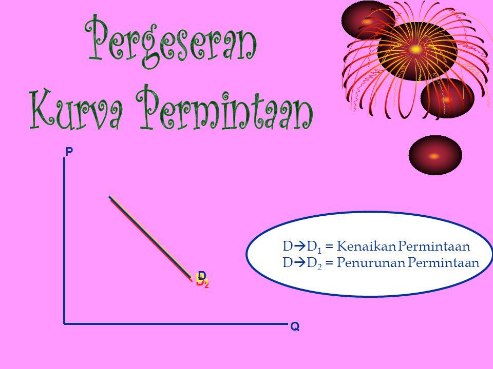 P Q D2D2 D1D1 D  D 1 = Kenaikan Permintaan D  D 2 = Penurunan Permintaan D