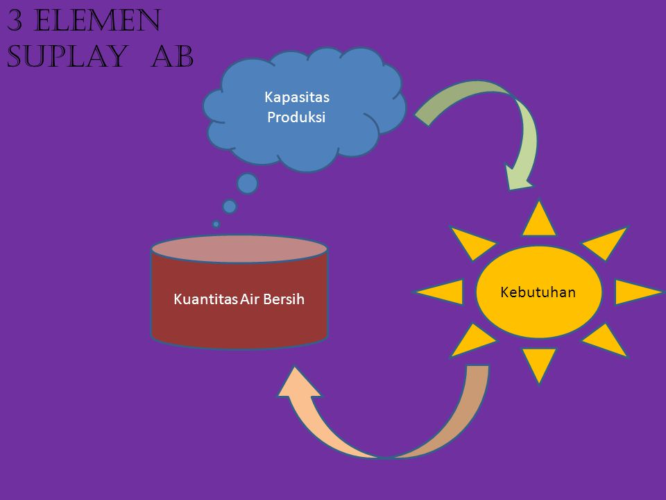 Kuantitas Air Bersih Kapasitas Produksi Kebutuhan 3 Elemen suplay AB
