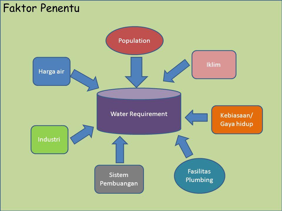 Fa Water Requirement Iklim Population Kebiasaan/ Gaya hidup Fasilitas Plumbing Sistem Pembuangan Harga air Industri Faktor Penentu