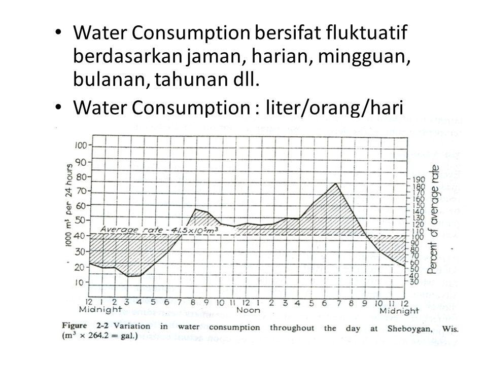 Water Consumption bersifat fluktuatif berdasarkan jaman, harian, mingguan, bulanan, tahunan dll. Water Consumption : liter/orang/hari