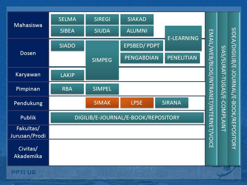BAAK BAK BAU BAPSI LPPM/LP3 SIUDA SIBEA SELMA SIAKAD SIKEU PENELITIAN PENGABDIAN SIMPEG LPSE SIRANA LAKIP FAK/ PRODI SIAKAD BORANG EPSBED/ PDPT SIMPEL LIBRARY/ Jurnal/UBPres DIGILIB/E-JOURNAL/E-BOOK/REPOSITORY PJM/SPI E-COMPLAINT RBA SIMAK ALUMNI Civitas/Akade mika E-LEARNING BLOG SIADO EMAIL/WEB/BLOG/INTRANET/INTERNET/VOICE SIAS/SURAT-TUGAS/AUTH/