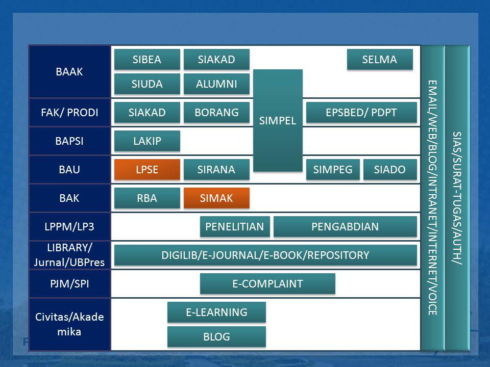 Alur Akreditasi Program Studi (BAN PT)