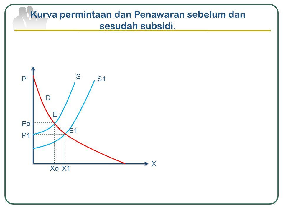 Kurva permintaan dan Penawaran sebelum dan sesudah subsidi. X P X1Xo Po P1 E E1 S S1 D