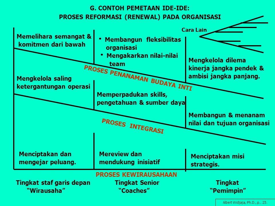 G. CONTOH PEMETAAN IDE-IDE: PROSES REFORMASI (RENEWAL) PADA ORGANISASI Memelihara semangat & komitmen dari bawah  Membangun fleksibilitas organisasi