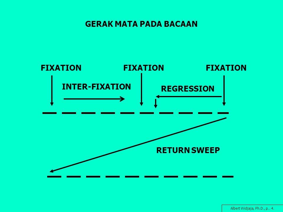 GERAK MATA PADA BACAAN FIXATION RETURN SWEEP INTER-FIXATION REGRESSION Albert Widjaja, Ph.D., p.. 4.