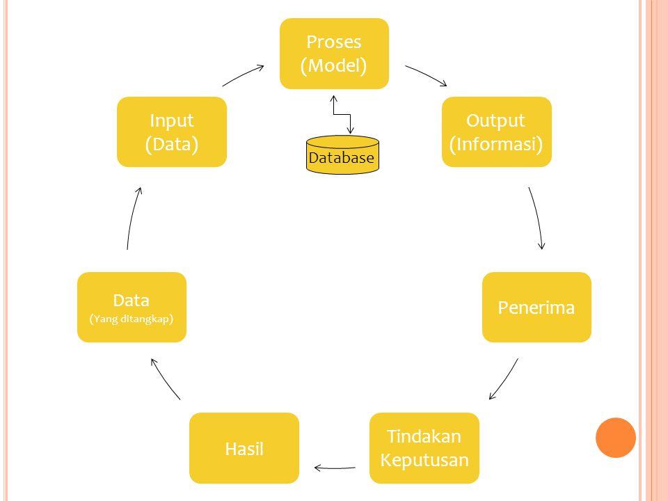 Proses (Model) Output (Informasi) Penerima Tindakan Keputusan Hasil Data (Yang ditangkap) Input (Data) Database