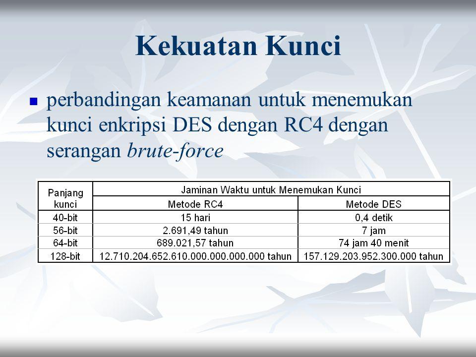 Kekuatan Kunci perbandingan keamanan untuk menemukan kunci enkripsi DES dengan RC4 dengan serangan brute-force