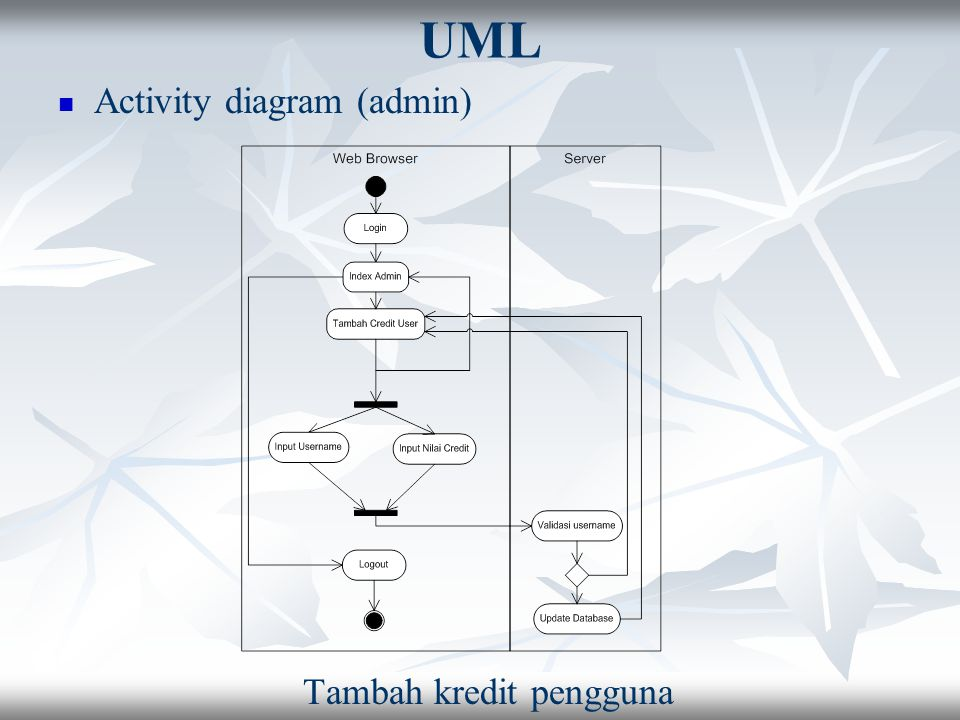 UML Activity diagram (admin) Tambah kredit pengguna