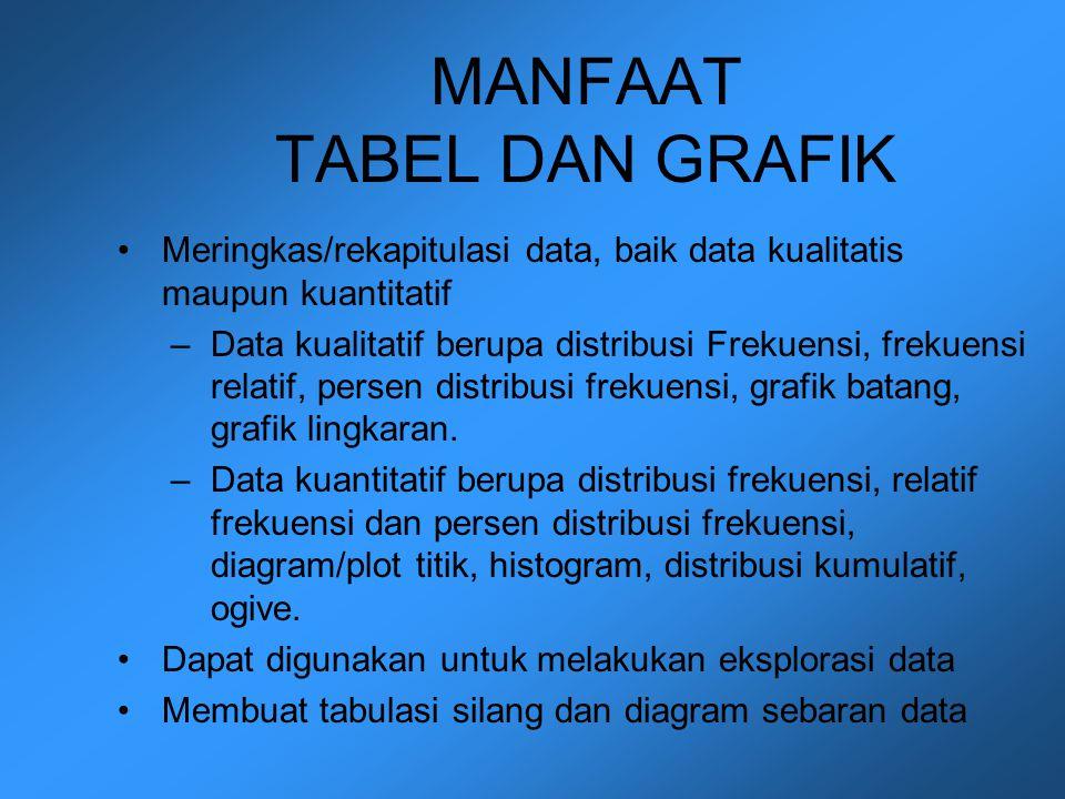 MANFAAT TABEL DAN GRAFIK Meringkas/rekapitulasi data, baik data kualitatis maupun kuantitatif –Data kualitatif berupa distribusi Frekuensi, frekuensi