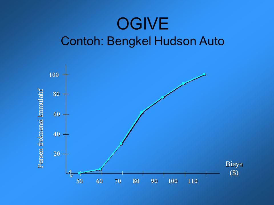 OGIVE Contoh: Bengkel Hudson Auto