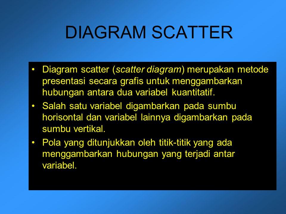 DIAGRAM SCATTER Diagram scatter (scatter diagram) merupakan metode presentasi secara grafis untuk menggambarkan hubungan antara dua variabel kuantitat