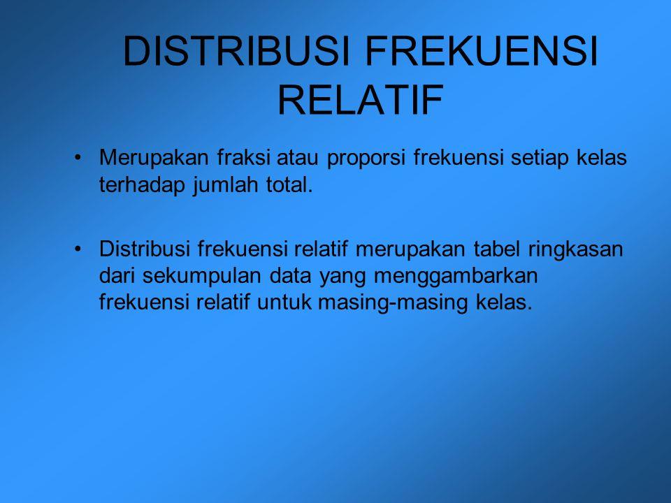 DISTRIBUSI FREKUENSI RELATIF Merupakan fraksi atau proporsi frekuensi setiap kelas terhadap jumlah total. Distribusi frekuensi relatif merupakan tabel
