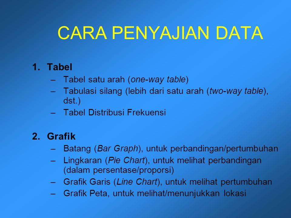 CARA PENYAJIAN DATA 1.Tabel –Tabel satu arah (one-way table) –Tabulasi silang (lebih dari satu arah (two-way table), dst.) –Tabel Distribusi Frekuensi