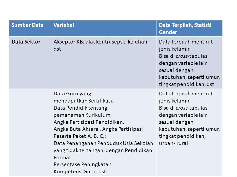 Sumber DataVariebelData Terpilah, Statisti Gender Data SektorAkseptor KB; alat kontrasepsi; keluhan, dst Data terpilah menurut jenis kelamin Bisa di c