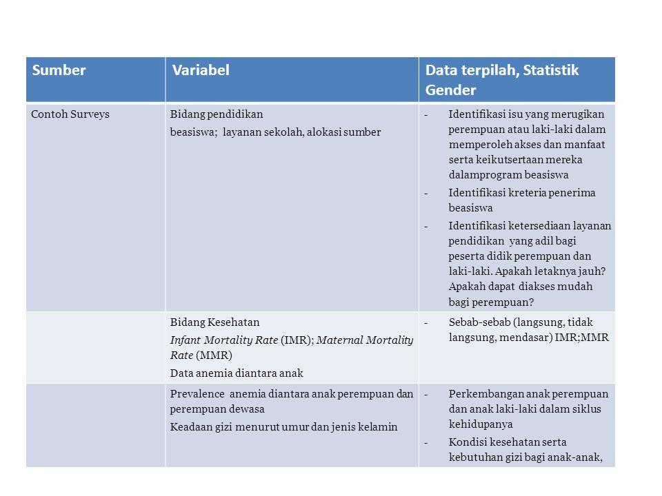 SumberVariabelData terpilah, Statistik Gender Contoh Surveys Bidang pendidikan beasiswa; layanan sekolah, alokasi sumber - Identifikasi isu yang merug