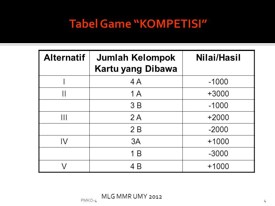 MLG MMR UMY 2012 PMKO-44Alternatif Jumlah Kelompok Kartu yang Dibawa Nilai/Hasil I4 A-1000 II1 A+3000 3 B-1000 III2 A+2000 2 B-2000 IV3A+1000 1 B-3000 V4 B+1000