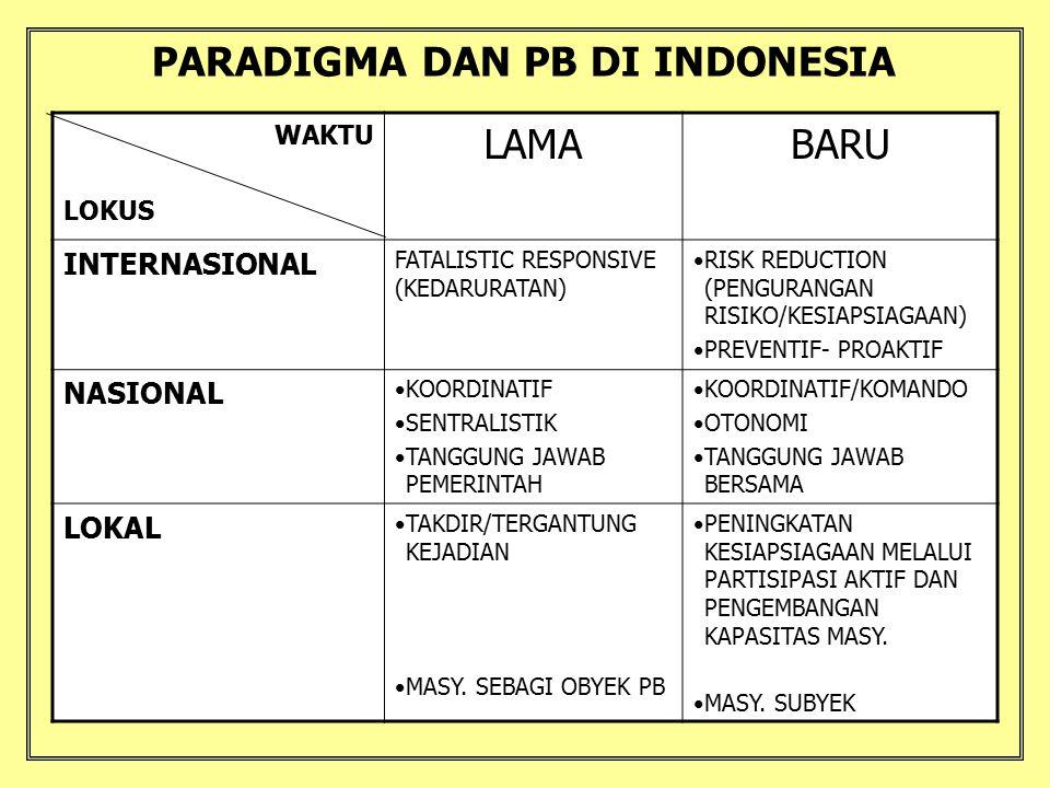 PARADIGMA DAN PB DI INDONESIA WAKTU LOKUS LAMABARU INTERNASIONAL FATALISTIC RESPONSIVE (KEDARURATAN) RISK REDUCTION (PENGURANGAN RISIKO/KESIAPSIAGAAN)