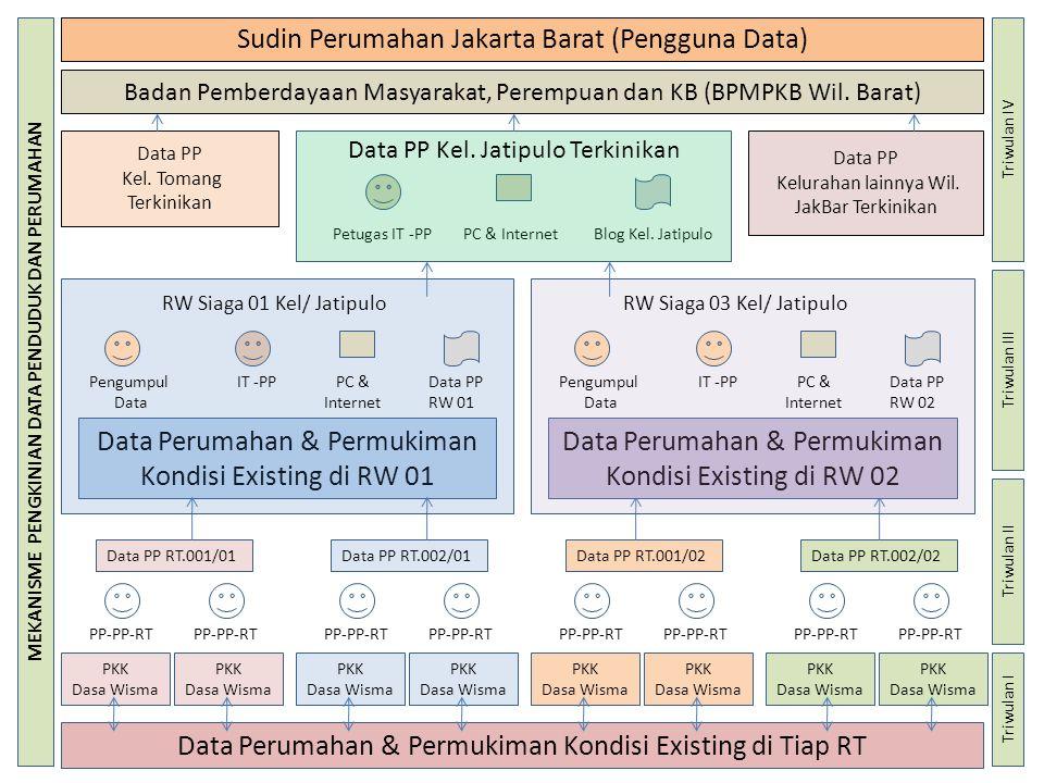 Badan Pemberdayaan Masyarakat, Perempuan dan KB (BPMPKB Wil. Barat) Data Perumahan & Permukiman Kondisi Existing di Tiap RT PKK Dasa Wisma PP-PP-RT PK