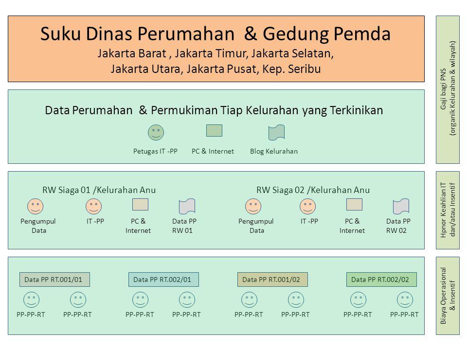Suku Dinas Perumahan & Gedung Pemda Jakarta Barat, Jakarta Timur, Jakarta Selatan, Jakarta Utara, Jakarta Pusat, Kep. Seribu PP-PP-RT Data PP RT.001/0