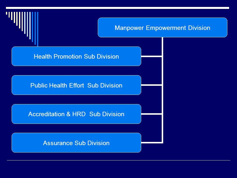 Manpower Empowerment Division Health Promotion Sub Division Public Health Effort Sub Division Accreditation & HRD Sub Division Assurance Sub Division