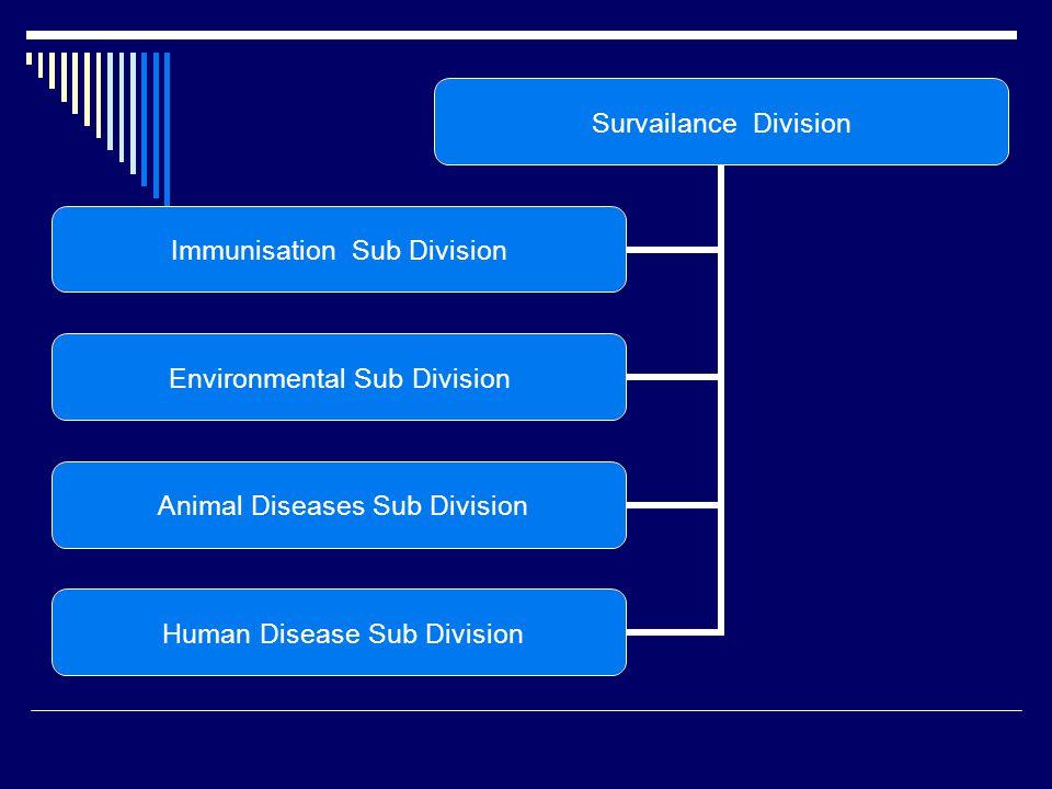 Survailance Division Immunisation Sub Division Environmental Sub Division Animal Diseases Sub Division Human Disease Sub Division