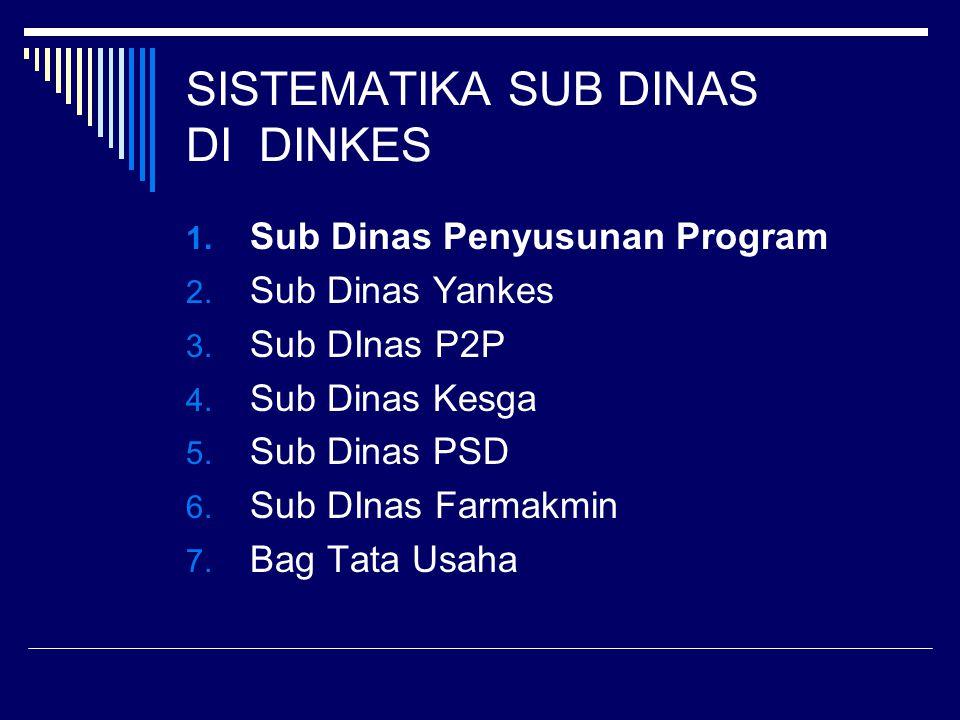 SISTEMATIKA SUB DINAS DI DINKES 1. Sub Dinas Penyusunan Program 2. Sub Dinas Yankes 3. Sub DInas P2P 4. Sub Dinas Kesga 5. Sub Dinas PSD 6. Sub DInas