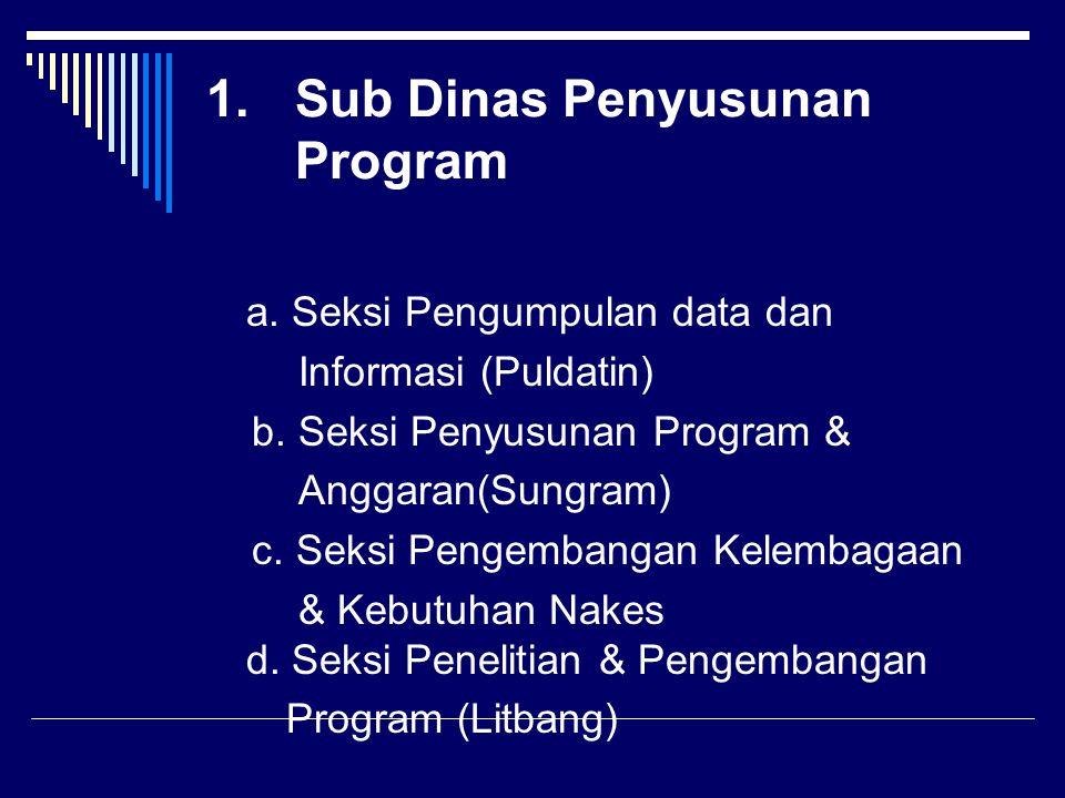 1.Sub Dinas Penyusunan Program a. Seksi Pengumpulan data dan Informasi (Puldatin) b. Seksi Penyusunan Program & Anggaran(Sungram) c. Seksi Pengembanga