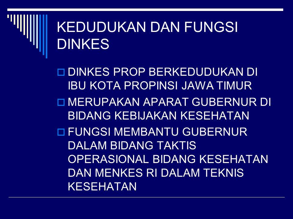 SISTEMATIKA SUB DINAS DI DINKES 1.Sub Dinas Penyusunan Program 2.