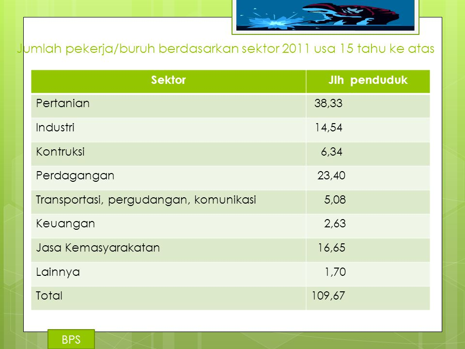Jumlah pekerja/buruh berdasarkan sektor 2011 usa 15 tahu ke atas SektorJlh penduduk Pertanian 38,33 Industri 14,54 Kontruksi 6,34 Perdagangan 23,40 Tr