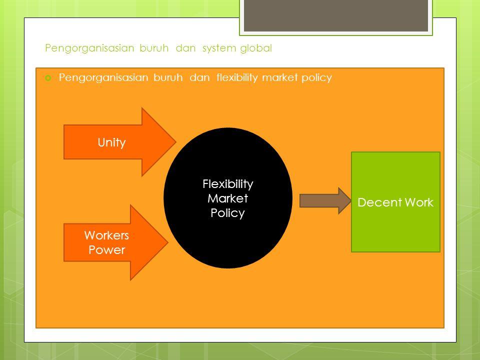 Pengorganisasian buruh dan system global  Pengorganisasian buruh dan flexibility market policy Workers Power Unity Flexibility Market Policy Decent Work
