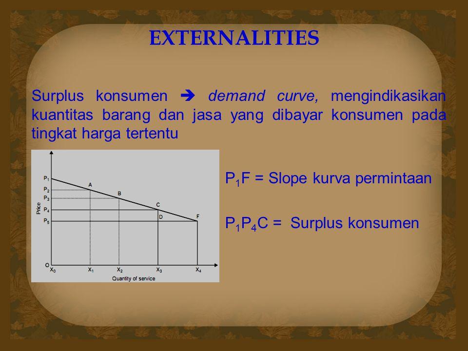 EXTERNALITIES Surplus konsumen  demand curve, mengindikasikan kuantitas barang dan jasa yang dibayar konsumen pada tingkat harga tertentu P 1 F = Slo
