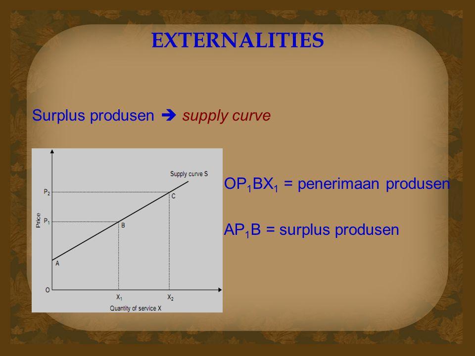 EXTERNALITIES Surplus produsen  supply curve OP 1 BX 1 = penerimaan produsen AP 1 B = surplus produsen