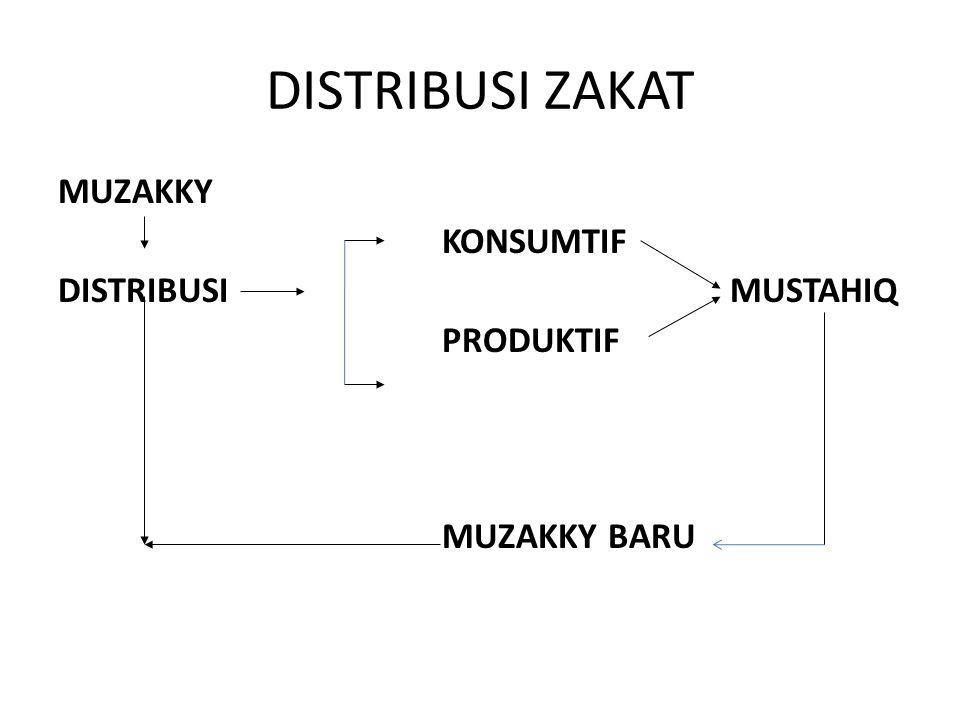 DISTRIBUSI ZAKAT MUZAKKY KONSUMTIF DISTRIBUSIMUSTAHIQ PRODUKTIF MUZAKKY BARU