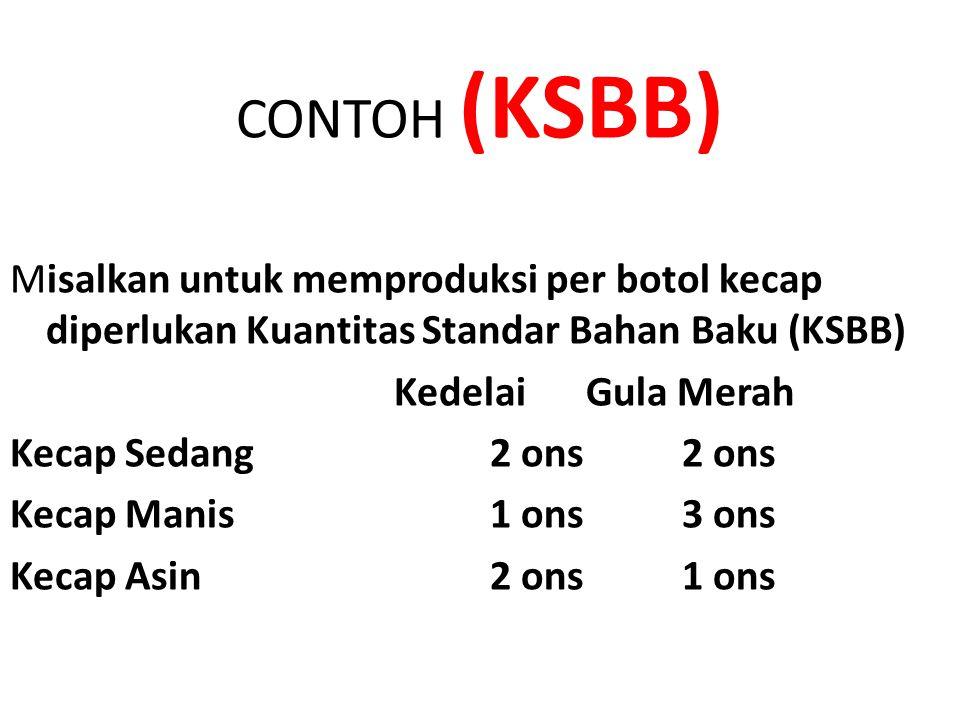 CONTOH (KSBB) Misalkan untuk memproduksi per botol kecap diperlukan Kuantitas Standar Bahan Baku (KSBB) KedelaiGula Merah Kecap Sedang2 ons2 ons Kecap