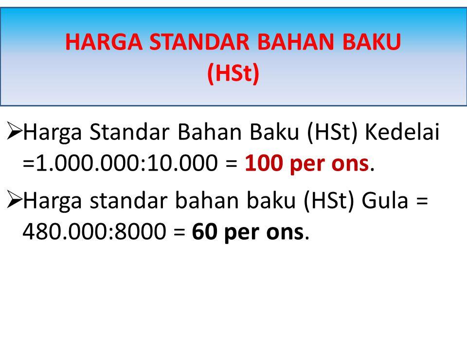  Harga Standar Bahan Baku (HSt) Kedelai =1.000.000:10.000 = 100 per ons.  Harga standar bahan baku (HSt) Gula = 480.000:8000 = 60 per ons. HARGA STA