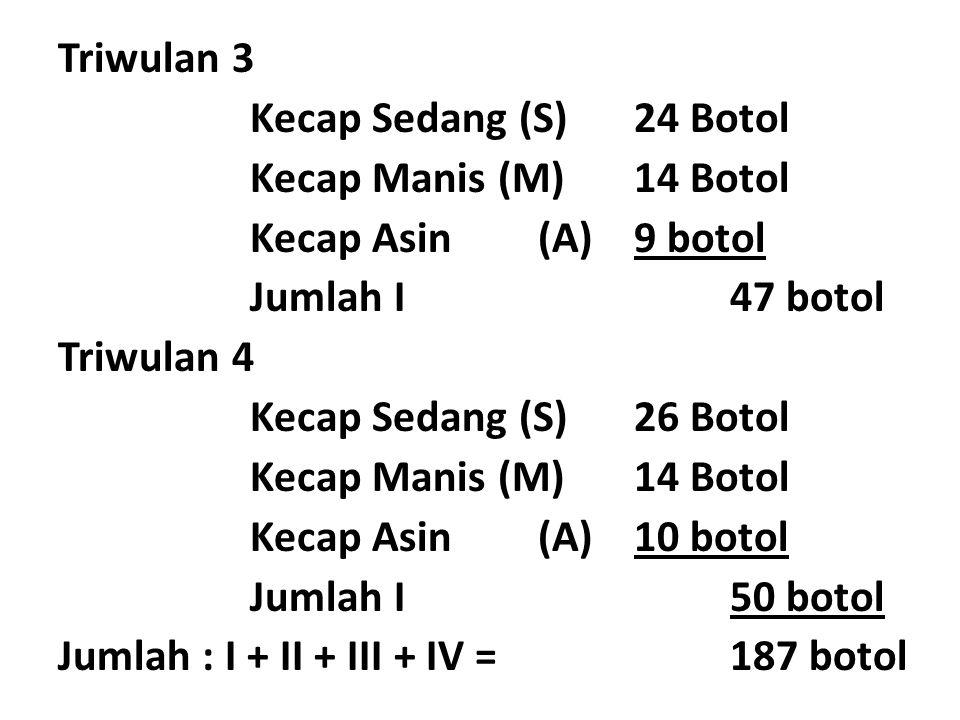 Triwulan 3 Kecap Sedang (S)24 Botol Kecap Manis (M)14 Botol Kecap Asin(A)9 botol Jumlah I47 botol Triwulan 4 Kecap Sedang (S)26 Botol Kecap Manis (M)14 Botol Kecap Asin(A)10 botol Jumlah I50 botol Jumlah : I + II + III + IV = 187 botol