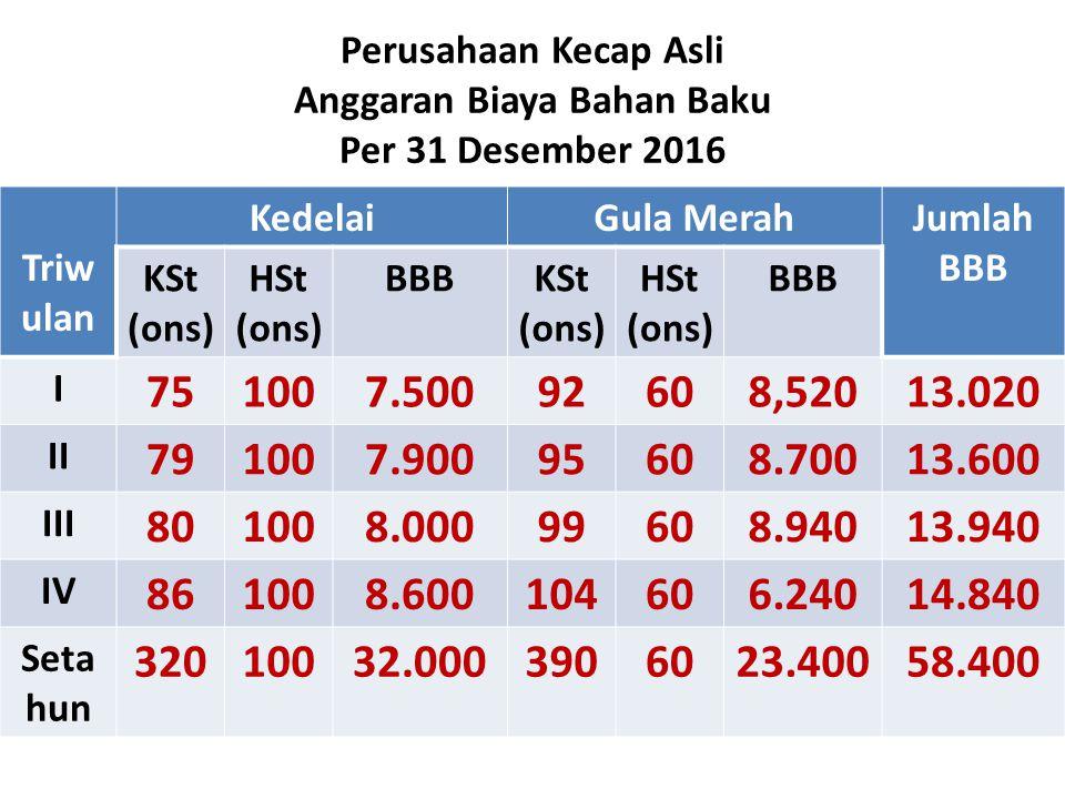 Perusahaan Kecap Asli Anggaran Biaya Bahan Baku Per 31 Desember 2016 Triw ulan KedelaiGula MerahJumlah BBB KSt (ons) HSt (ons) BBBKSt (ons) HSt (ons)
