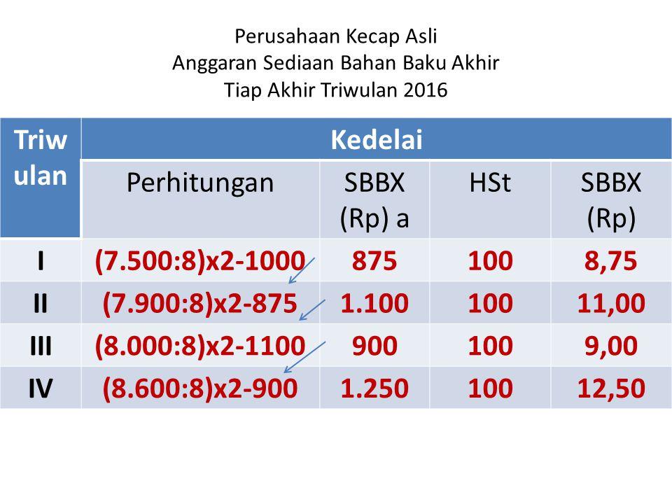 Perusahaan Kecap Asli Anggaran Sediaan Bahan Baku Akhir Tiap Akhir Triwulan 2016 Triw ulan Kedelai PerhitunganSBBX (Rp) a HStSBBX (Rp) I(7.500:8)x2-10