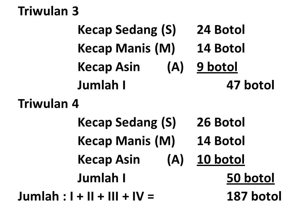 Triwulan 3 Kecap Sedang (S)24 Botol Kecap Manis (M)14 Botol Kecap Asin(A)9 botol Jumlah I47 botol Triwulan 4 Kecap Sedang (S)26 Botol Kecap Manis (M)1