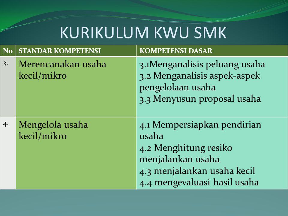 KURIKULUM KWU SMK NoSTANDAR KOMPETENSIKOMPETENSI DASAR 3. Merencanakan usaha kecil/mikro 3.1Menganalisis peluang usaha 3.2 Menganalisis aspek-aspek pe